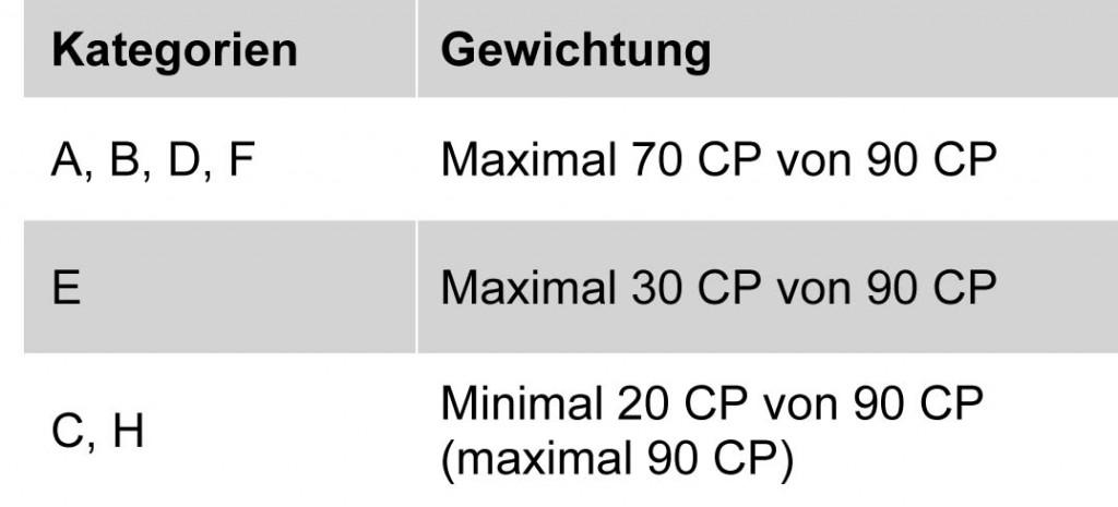 Kategorien Gewichtung als Übersicht.doc